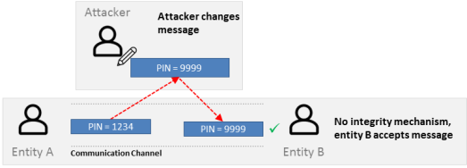 Integrity security attack