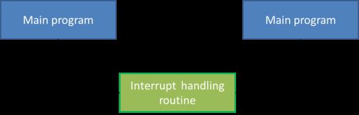 esp8266-interrupts
